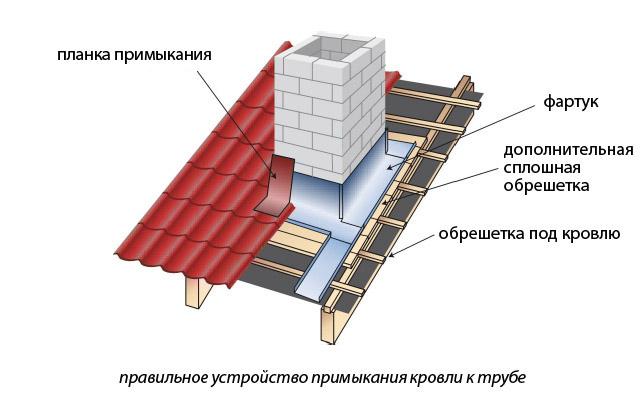 Балкон к дому своими руками проекты фото